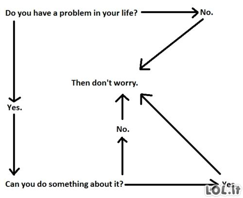 Problemos sprendimo būdas