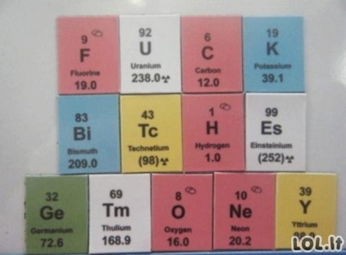 Cheminiai elementai pataria