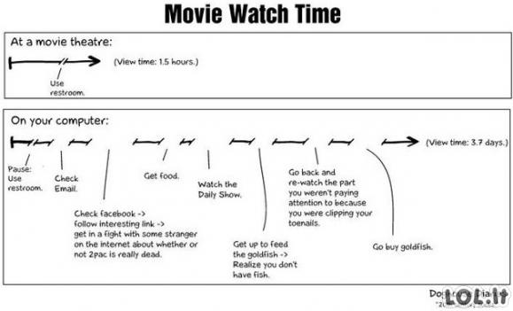 Filmo žiūrėjimo trukmė