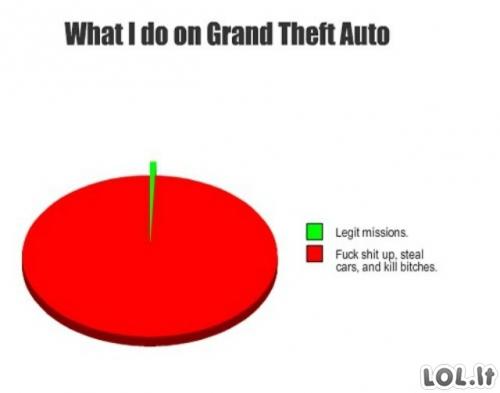 Ką veikti GTA žaidime