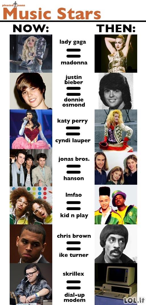 Muzikos žvaigždės tada ir dabar