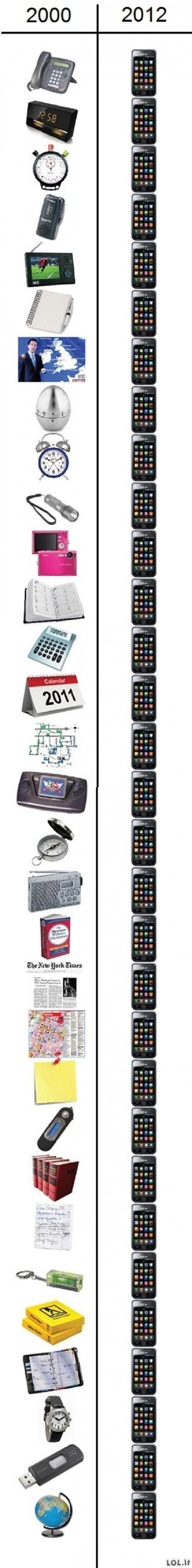 Įtaisai per dvyliką metų