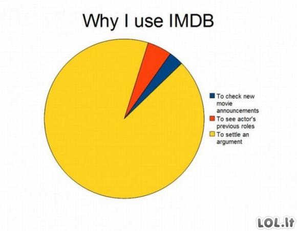Kodėl aš naudoju IMDb?