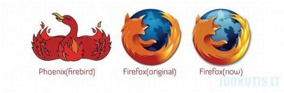 Logo evoliucija