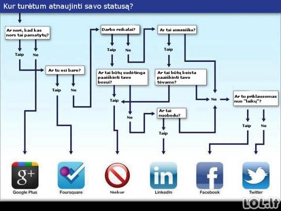 Kur atnaujinti tavo statusą?
