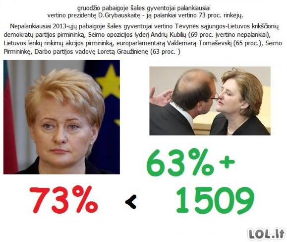 Lietuvos politikų reitingas