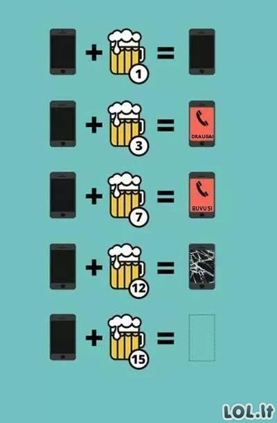Alaus ir telefono ryšys