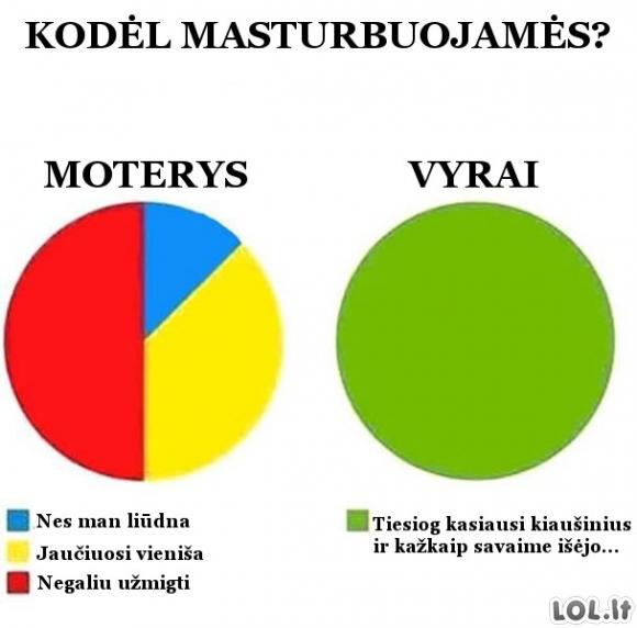 Masturbacijos priežastys