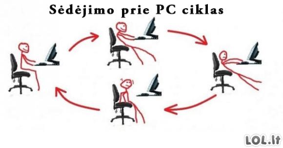 Kaip žmonės sėdi prie kompiuterio