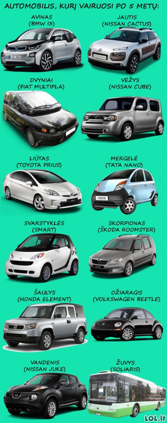 Kokį automobilį vairuosi po 5 metų?