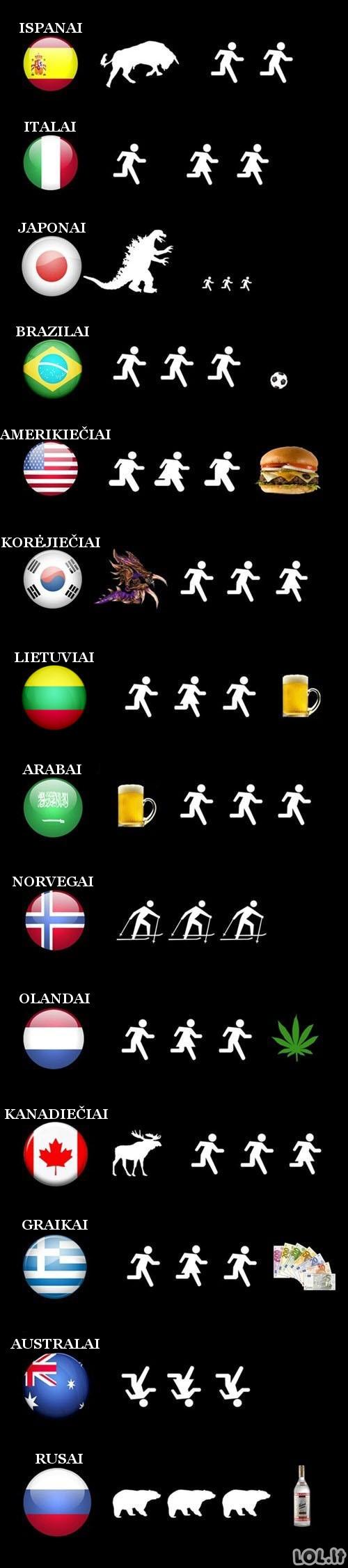 Kodėl bėga skirtingų valstybių gyventojai?