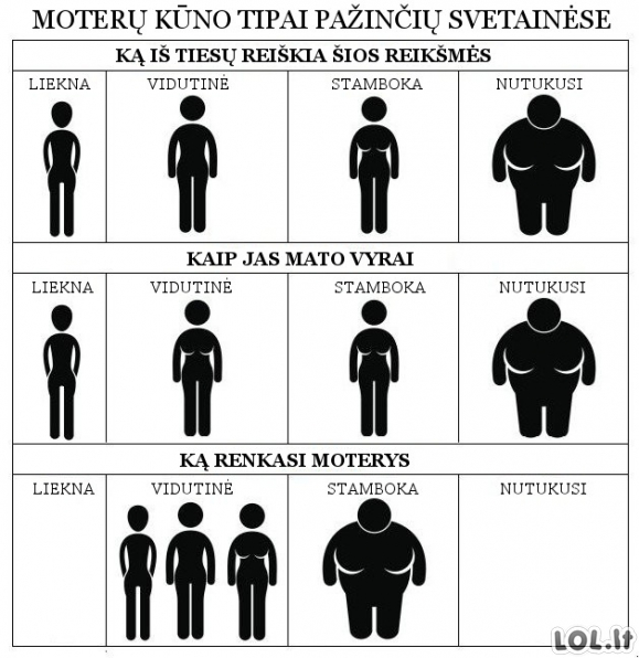 Moterų kūno tipai pažinčių svetainėse