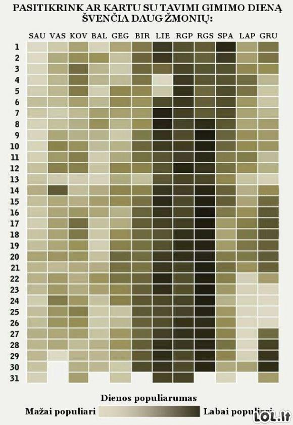 Ar populiari tavo gimimo diena?