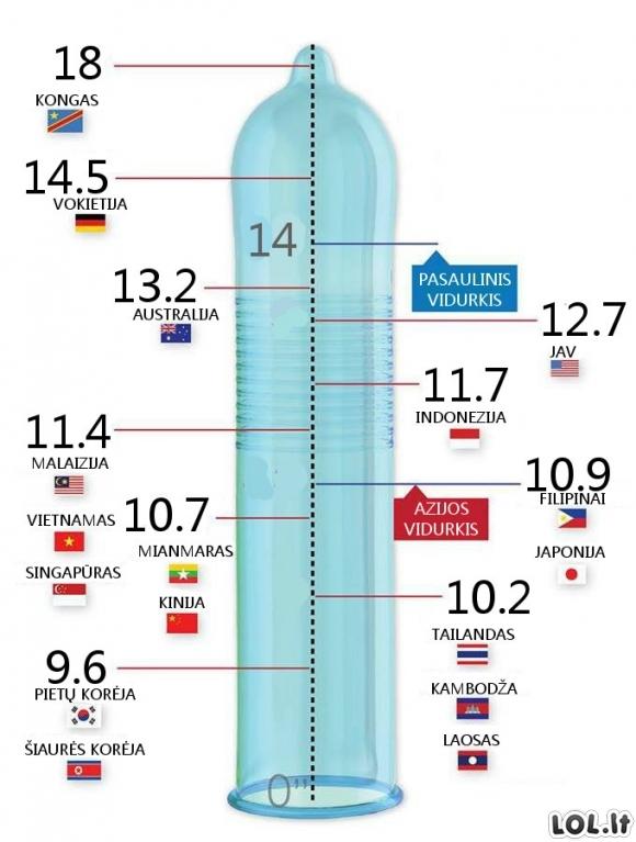 Penio ilgis pagal šalis