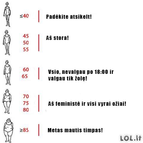 Moteriško svorio reikšmės