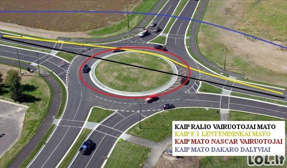 Kaip skirtingi vairuotojai mato žiedą