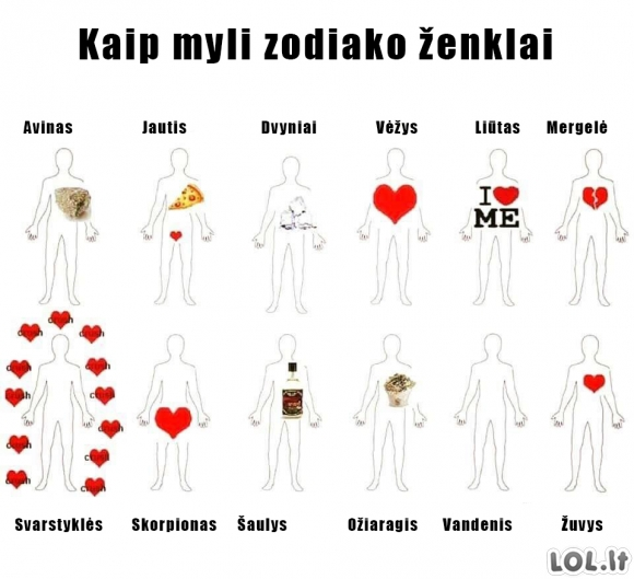 Meilė pagal zodiako ženklus