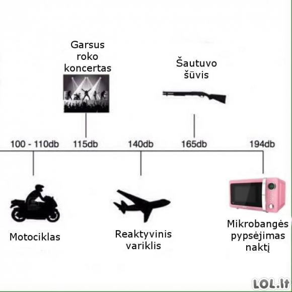 Skirtingi garsumo lygiai