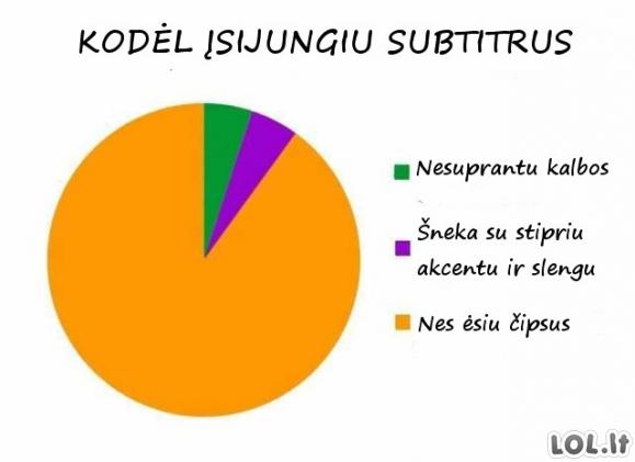 Subtitrų nauda