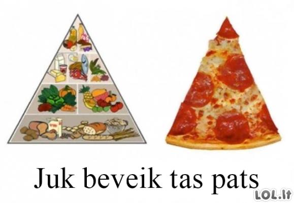 Maisto piramidė