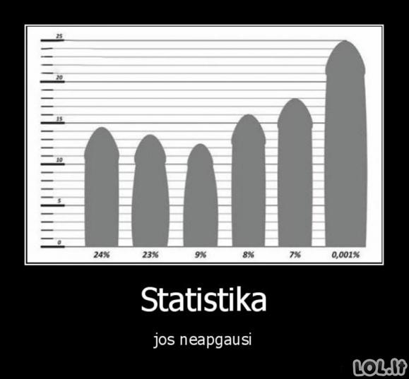 Statistikos neapgausite