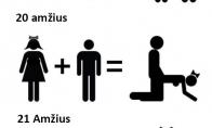 Vyrų ir moterų santykių evoliucija
