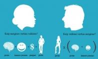 Vyrų ir moterų vertinimo matematika
