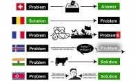 Problemų sprendimų enciklopedija