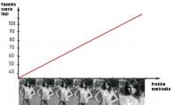 Svorio ir profilio nuotraukos priklausomybė