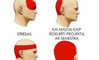 Galvos skausmo rūšys