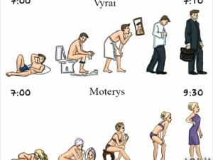 Vyrų ir moterų ruošimosi į darbą eiga