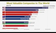 Vertingiausios kompanijos pasaulyje